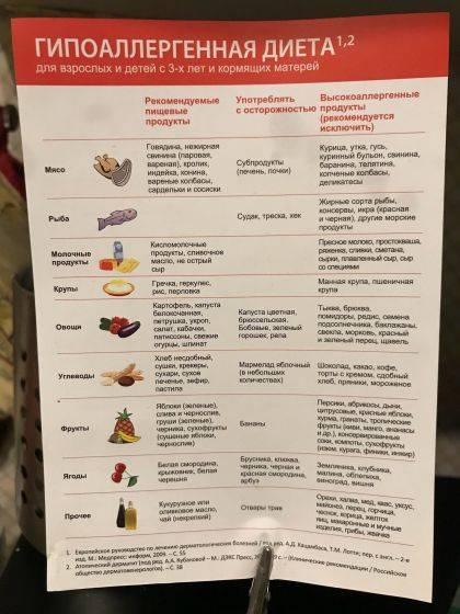 диета для кормящих мам при атопическом дерматите