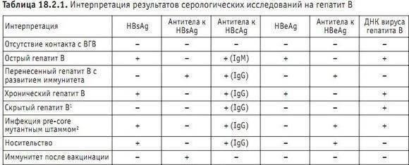 Расшифровка анализа крови на гепатит в