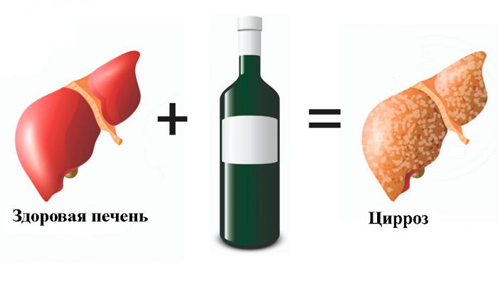 Что делать если болит печень после алкоголя: обзор средств и способов лечениядиагностика и лечение печени и желчного пузыря