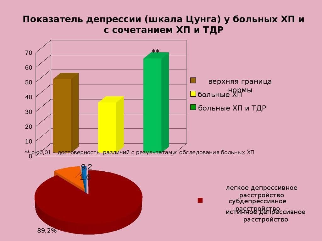 Шкала занга для самооценки депрессии — википедия переиздание // wiki 2