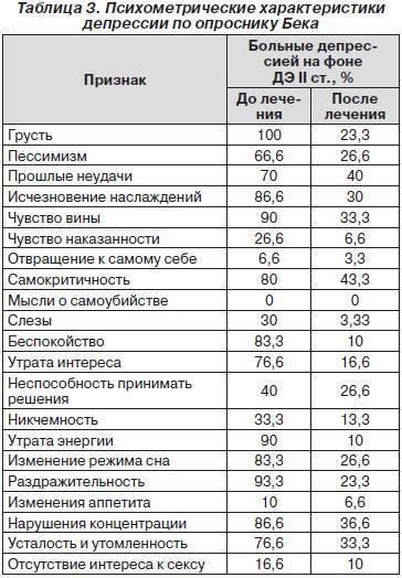 Шкала гамильтона для оценки депрессии - вики