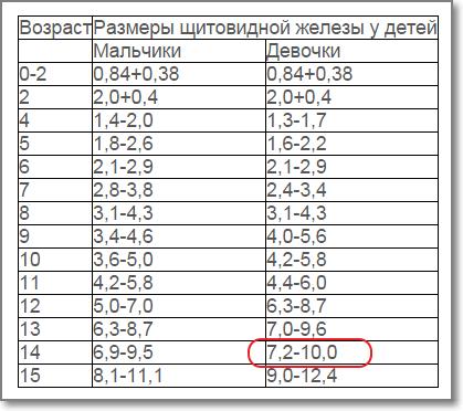 объем щитовидной железы у женщин норма таблица