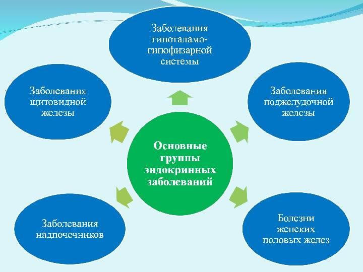 Эндокринные заболевания: причины, симптомы и лечение эндокринных заболеваний