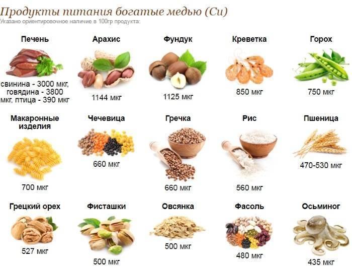 6 продуктов, которые поддерживают здоровье щитовидной железы