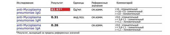 Пришли анализы на антитела к хламидиям - запись пользователя марина (v_marina) в сообществе зачатие в категории инфекции - babyblog.ru