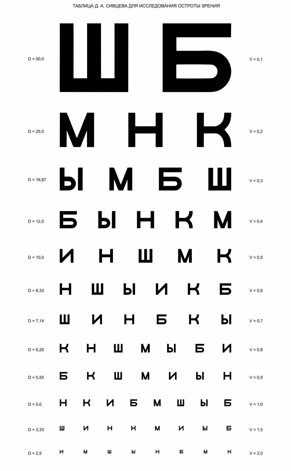 Эффективные методики сивцева и орловой: таблицы для проверки зрения у детей