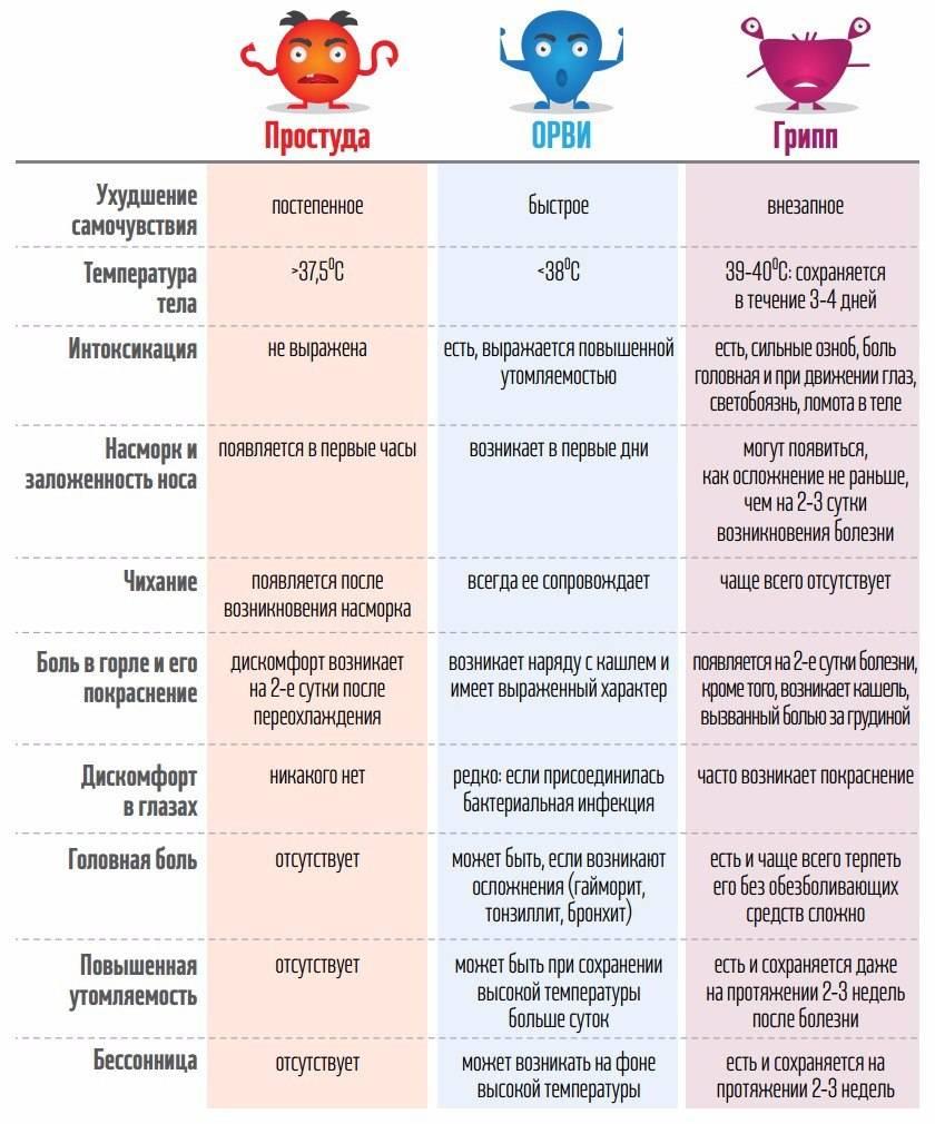 отличие гриппа от ангины