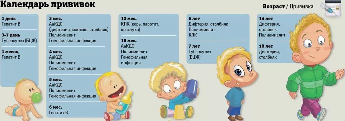 Всё, что нужно знать о прививке от гепатита в