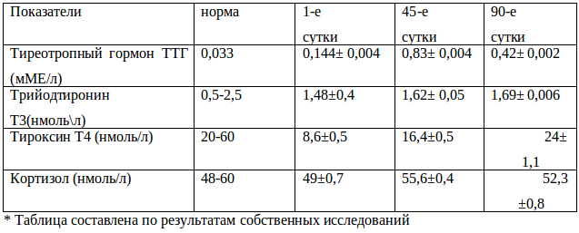 Список анализов на гормоны щитовидной железы