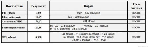 Тиреотропный гормон понижен после удаления щитовидной железы