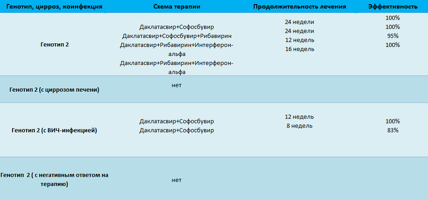 генотип 2 вируса гепатита с