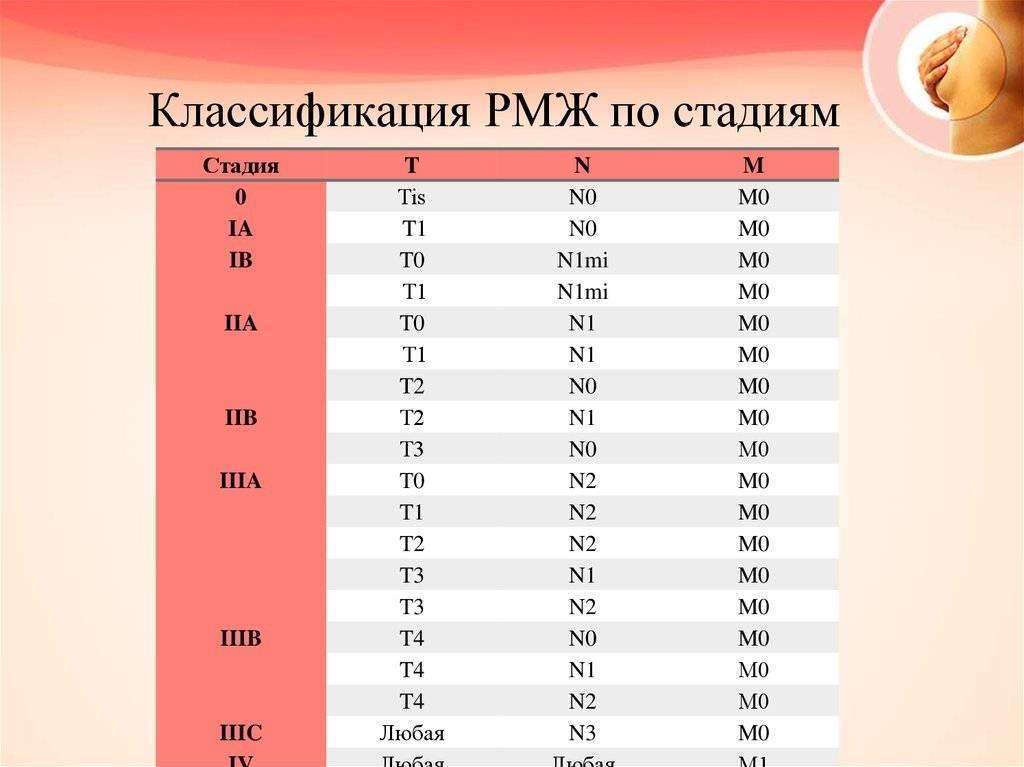 степени рака молочной железы описание стадии