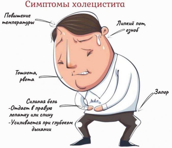холецистит признаки симптомы