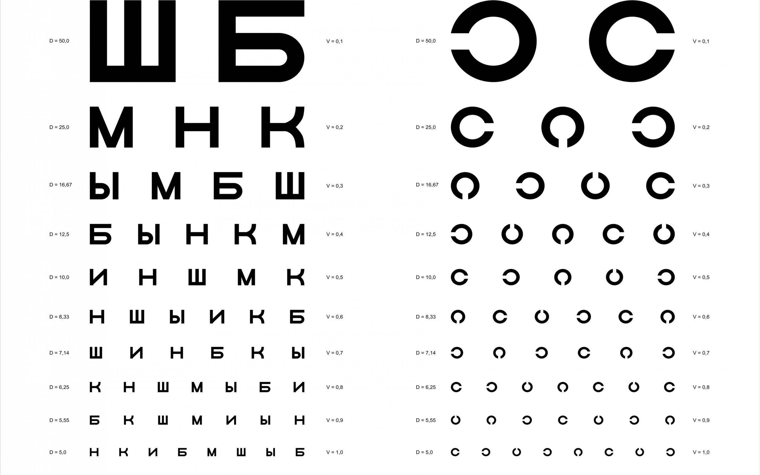 Проверка остроты зрения для детей — таблица орловой
