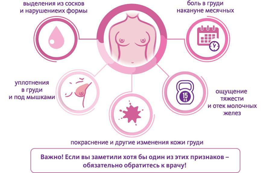Почему болит грудь перед месячными и как облегчить симптом?