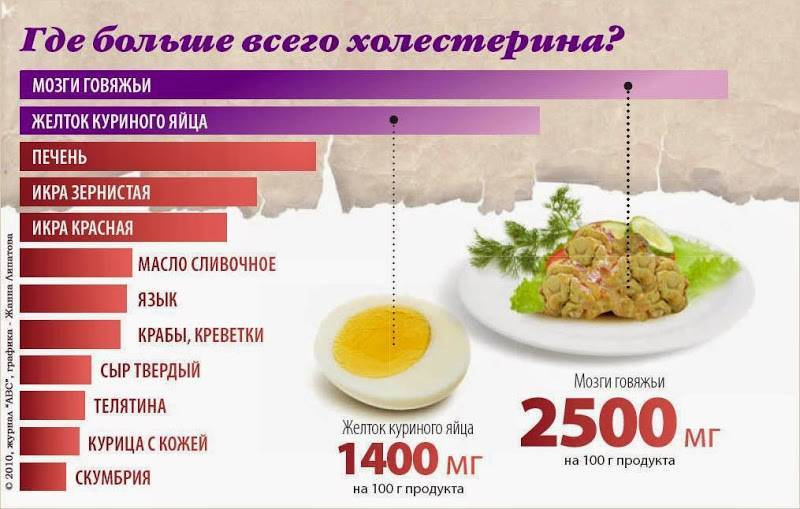 Содержание холестерина в продуктах питания