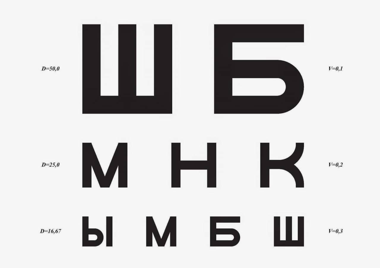 Как проверить зрение самостоятельно с помощью таблицы?