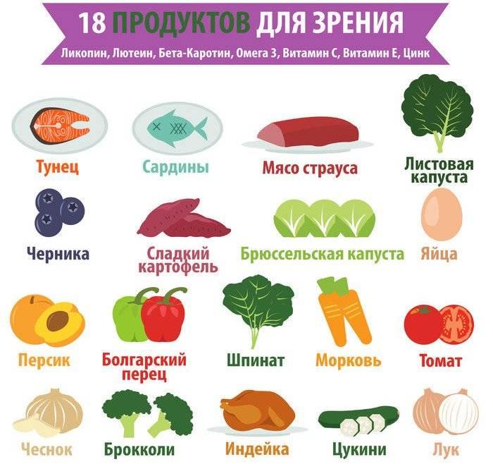Какие продукты полезны для глаз