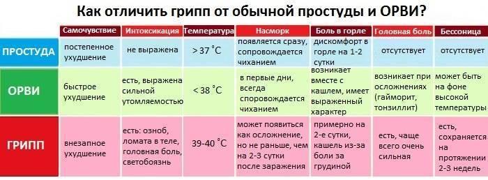 Температура при трахеите