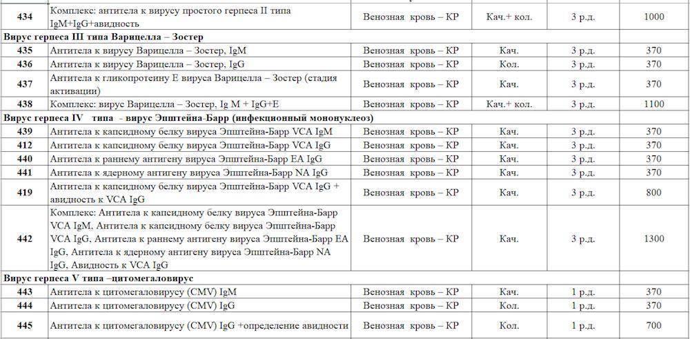 Антитела к вирусу простого герпеса 2 типа igм