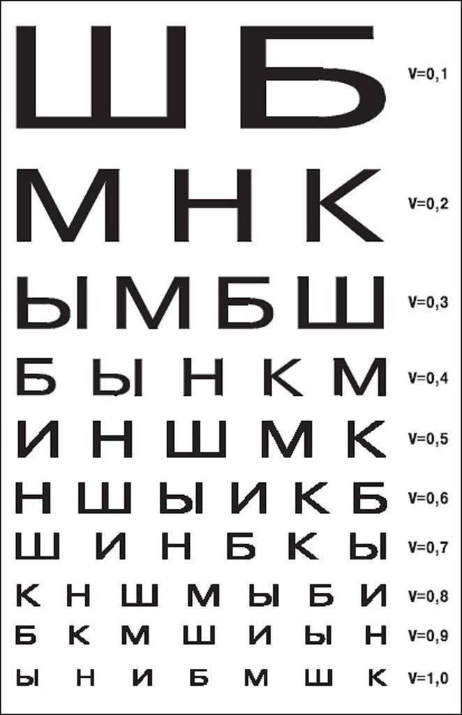Как проверяют зрение окулисты – где проверить и как подобрать очки