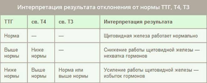 анализ т4