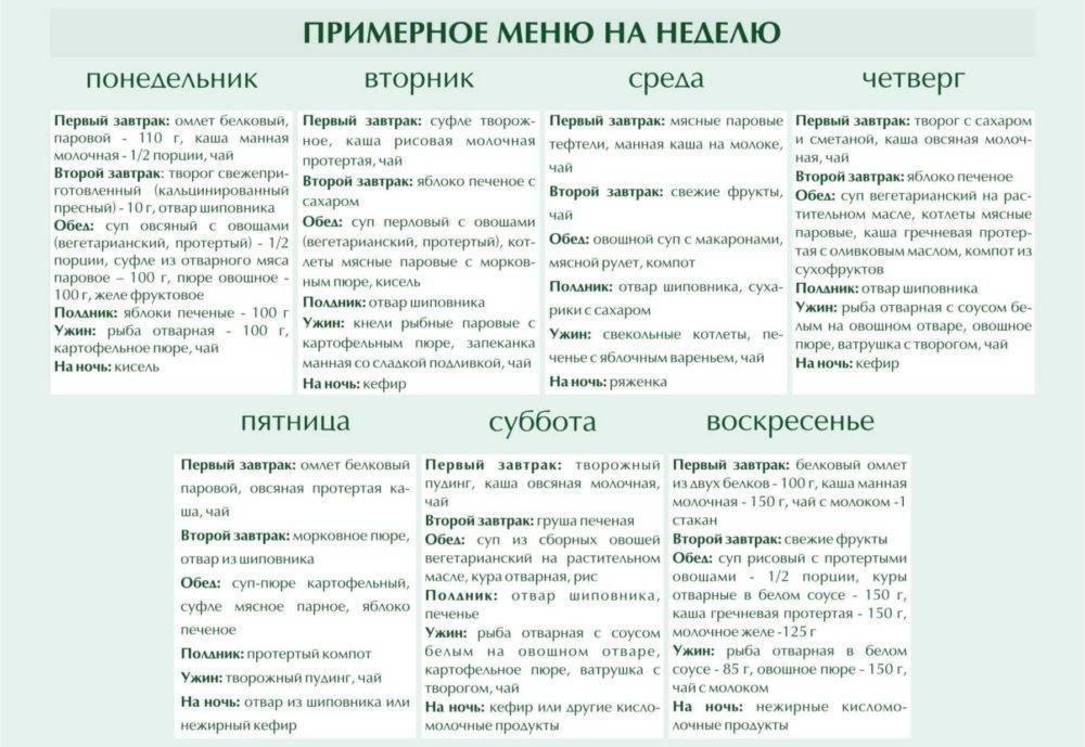 Особенности правильного питания при гепатите в