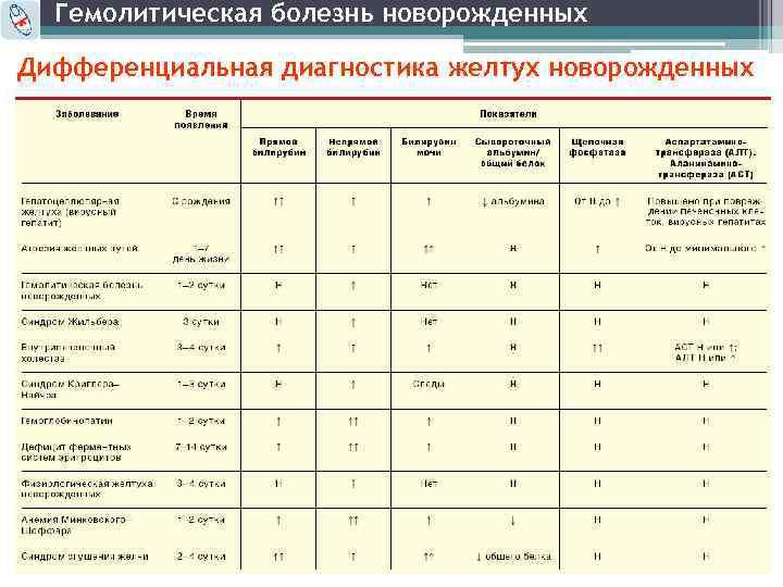 дифференциальная диагностика желтух таблица