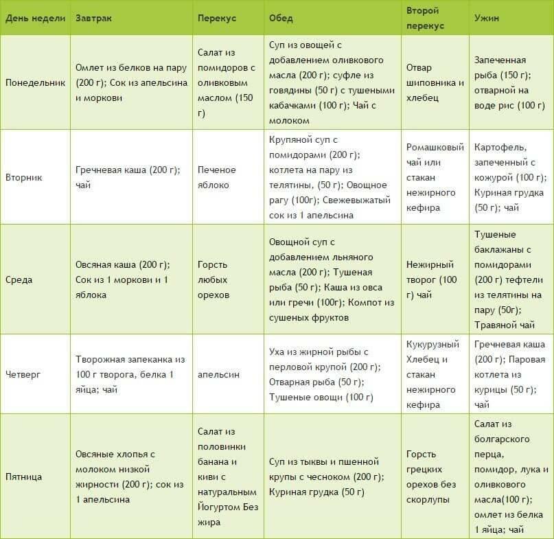 гипохолестериновая диета рецепты