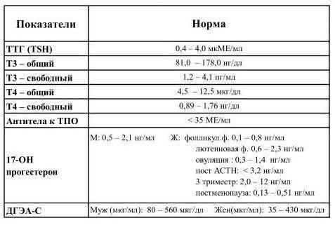 Нормы показателей гормонов щитовидной железы у женщин и мужчин