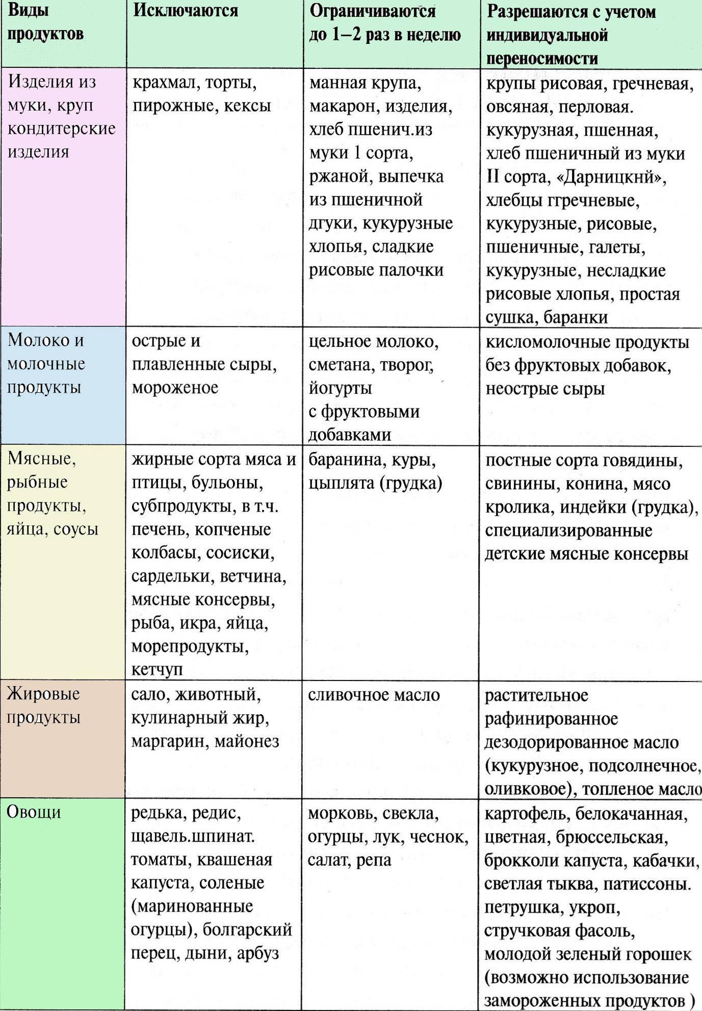 Выбор питания при дерматите