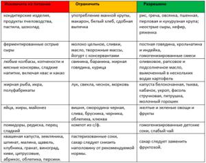 Принципы гипоаллергенной диеты для детей