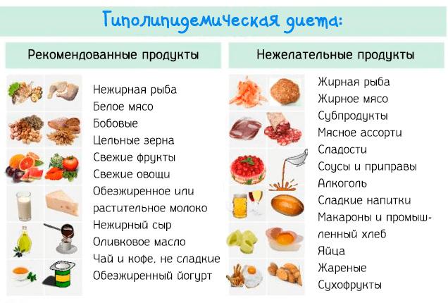 Правильное питание и диета при повышенном холестерине