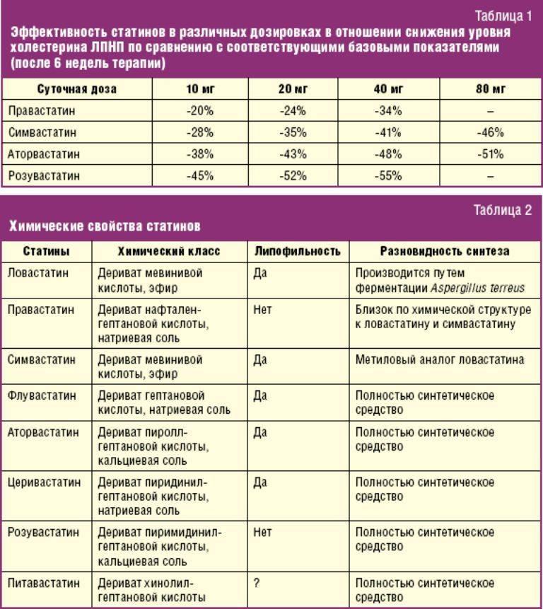 природные статины для лечения атеросклероза