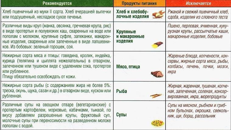 питание при онкологии печени