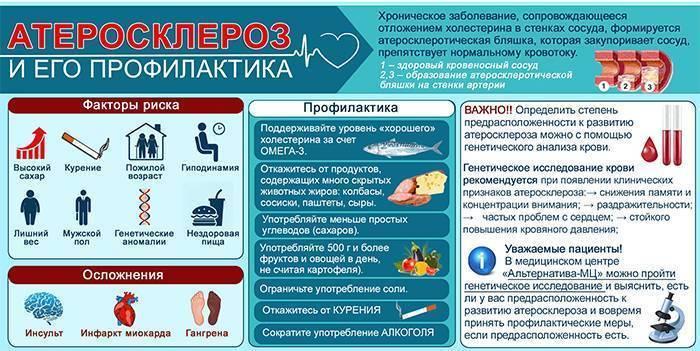 Физические упражнения при атеросклерозе