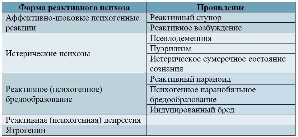 Реактивный психоз - симптомы  и лечение