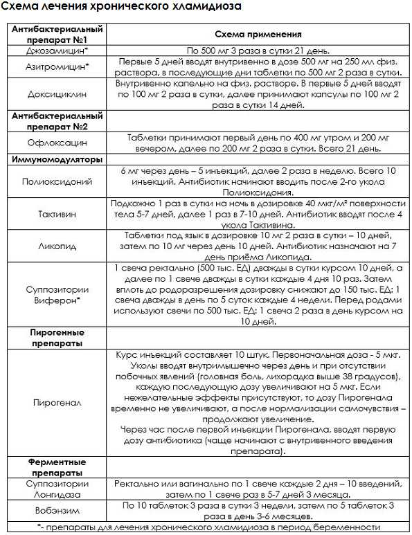 Схема лечения хламидиоза препаратами