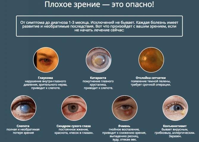 почему резко падает зрение