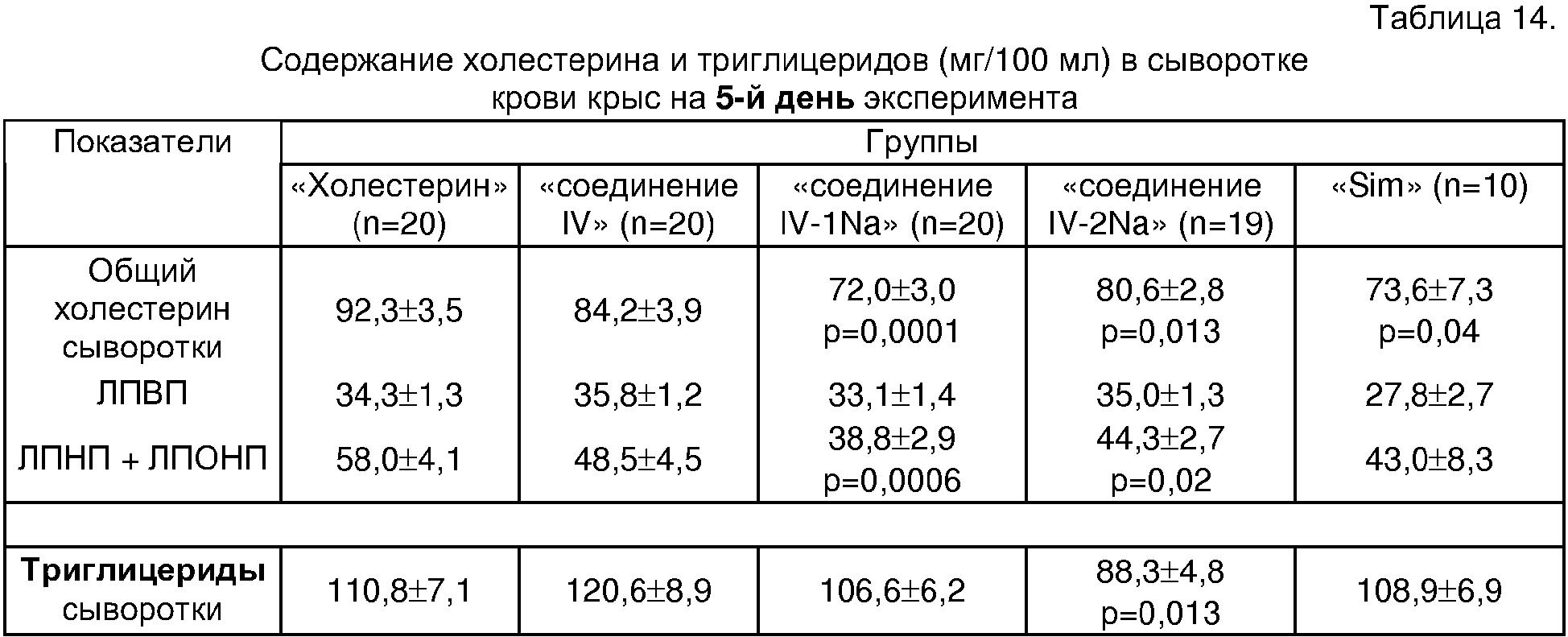Холестерин общий норма (таблица). холестерин общий повышен или понижен - что это значит