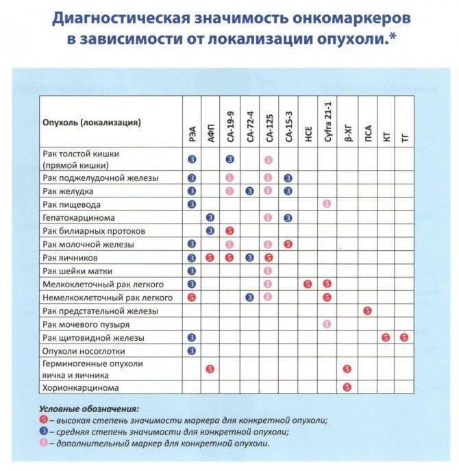 Какие показатели анализа крови показывают онкологию (рак)