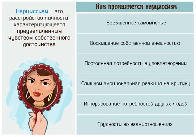 Нарциссизм или нарциссическое расстройство личности: что такое синдром нарцисса?