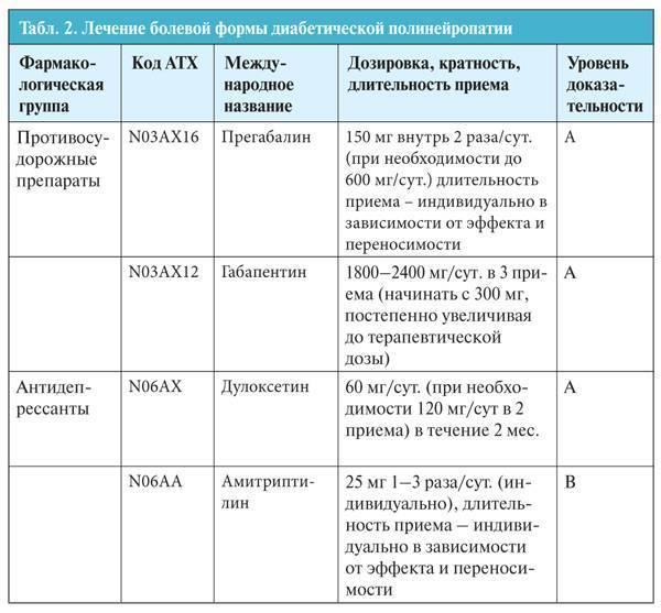 Диабетическая дистальная полинейропатия