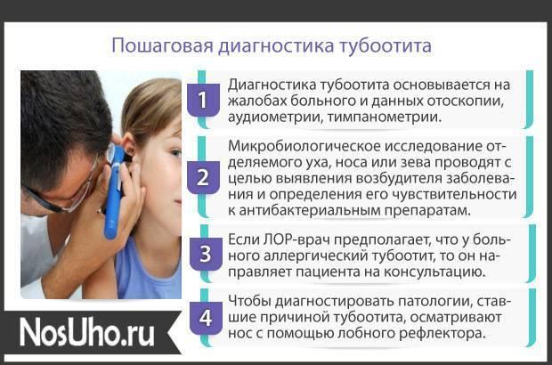 Симптомы, лечение и профилактика тубоотита у детей
