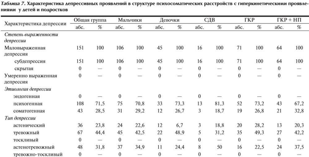 Шкала гамильтона для оценки депрессии