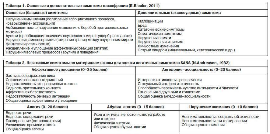 Анализ крови на шизофрению | новости сибирской науки