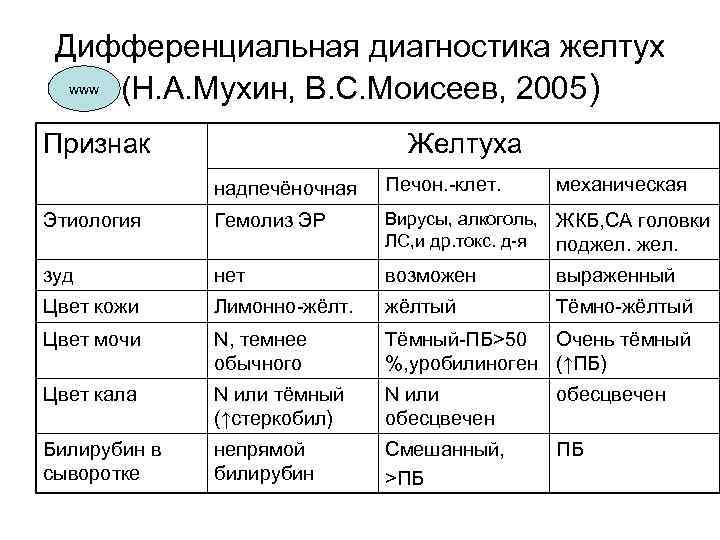 дифференциальная диагностика желтухи таблица