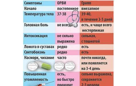 Как отличить грипп от ангины?