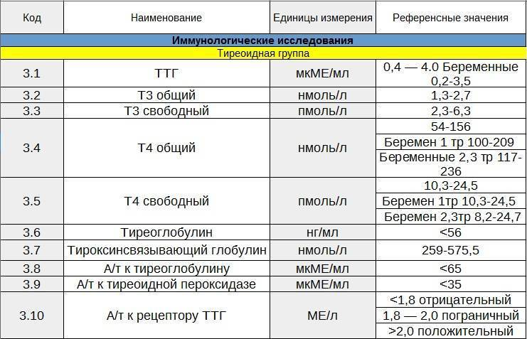 Тироксин т4 общий и свободный: норма, повышен, понижен