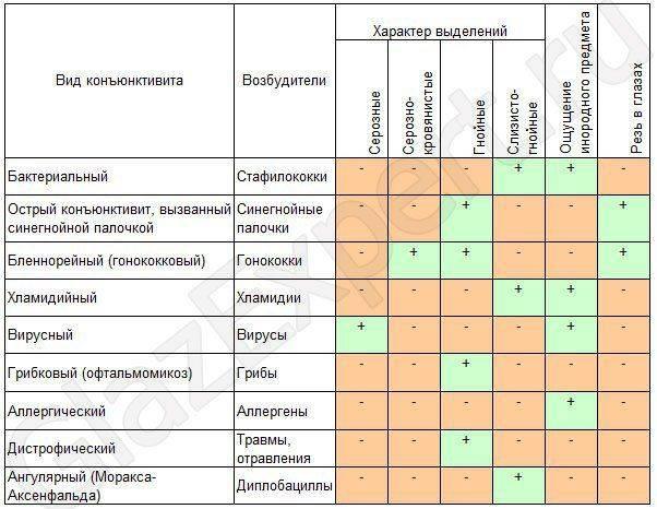 вирусный и бактериальный конъюнктивит